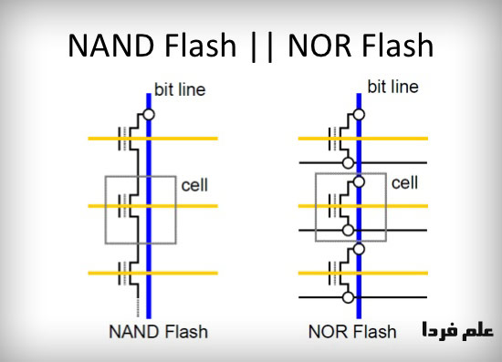 NAND and NOR Flash