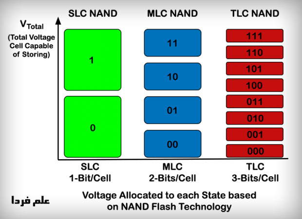 SLC NAND