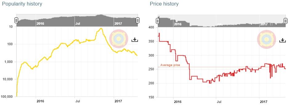 Nexus 5X Price History