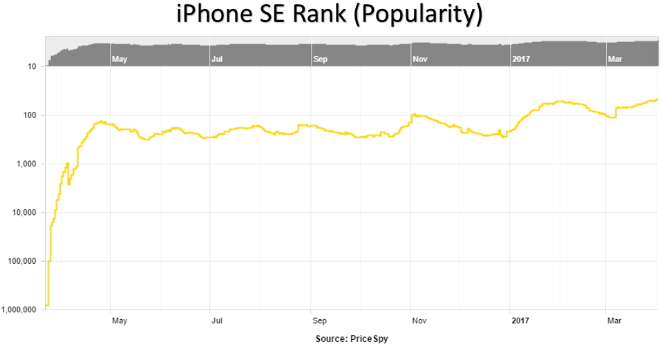 iPhone SE Popularity