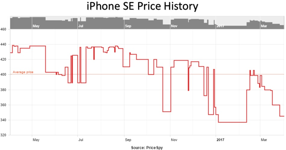 iPhone SE Price History